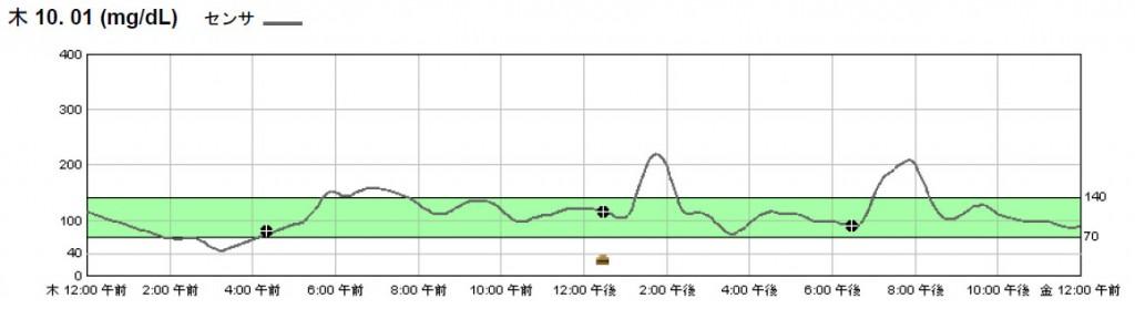iPro2 graph Thrs-01